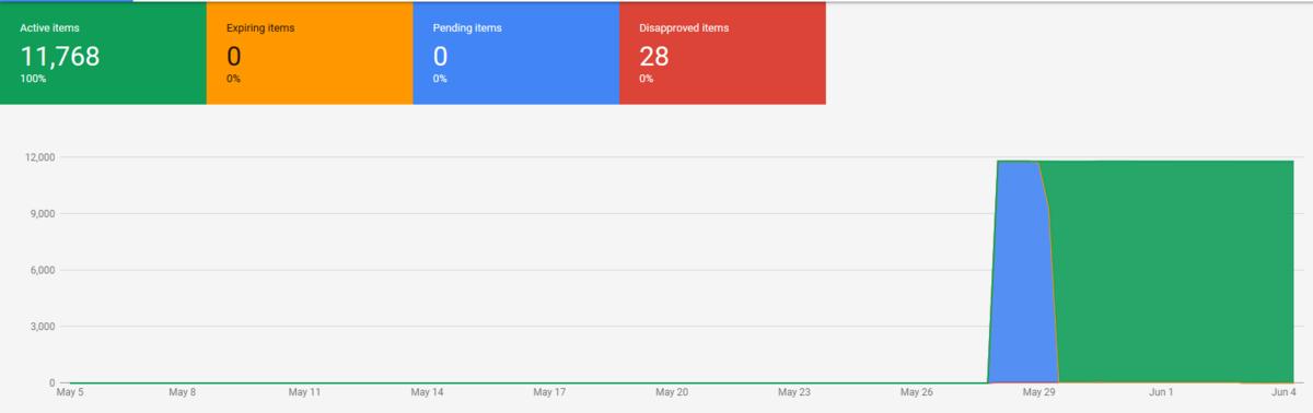 Schválení produktů v Google Merchants